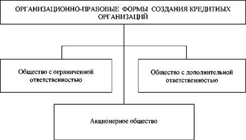 формы кредитных организаций