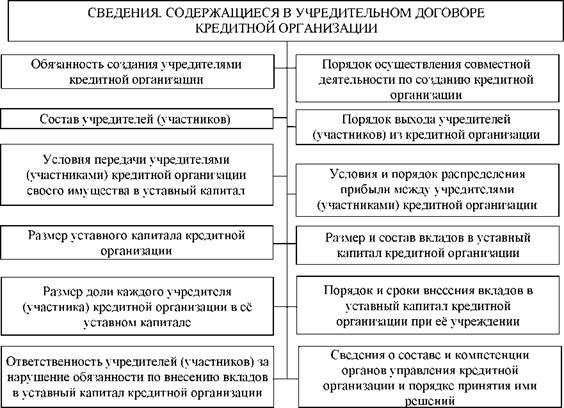 Ук кредитной организации