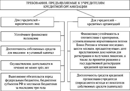 нормативные документы кредитной организации
