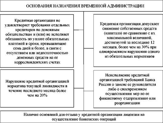 Производство по делу о банкротстве кредитной организации